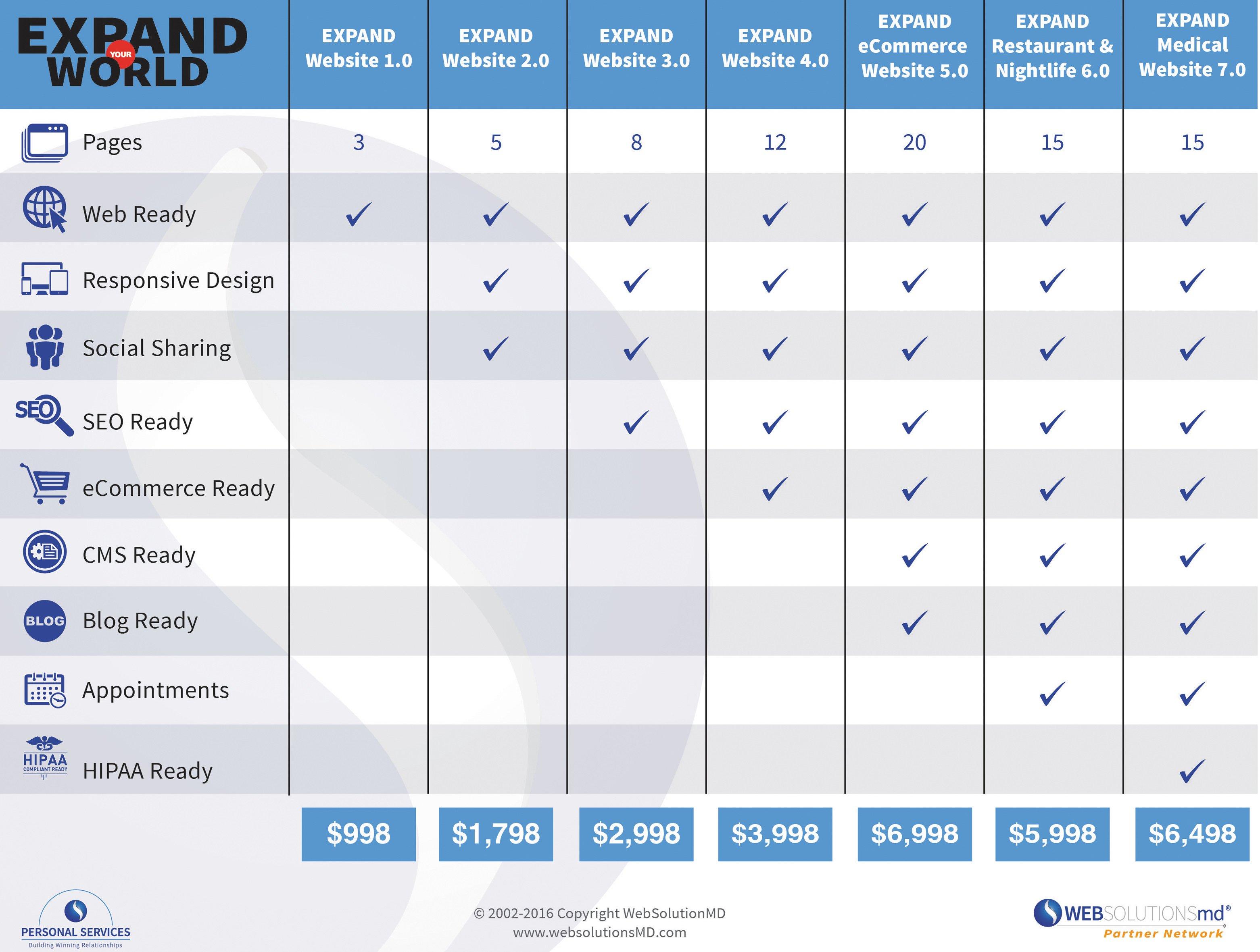 EXPAND Comparison Chart